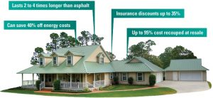 why metal roofs are better in Columbia SC